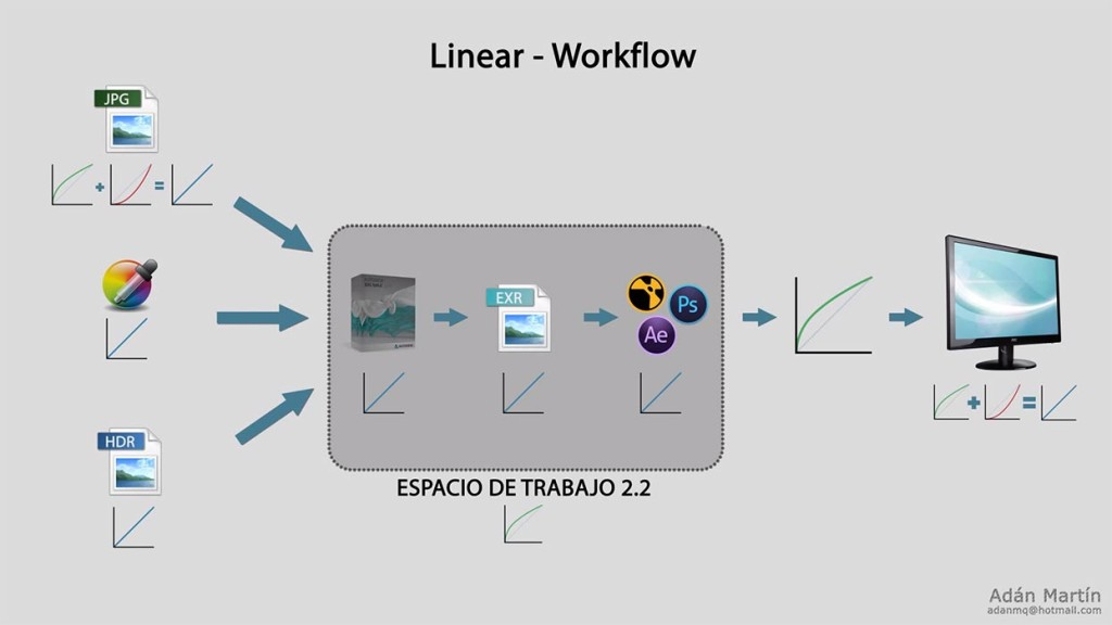 lwf_linear_workflow_vray_3ds_max_adan_martin_gamma_2_2_tutorial